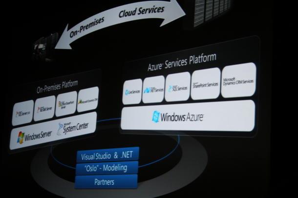 Microsoft's Cloud Computing